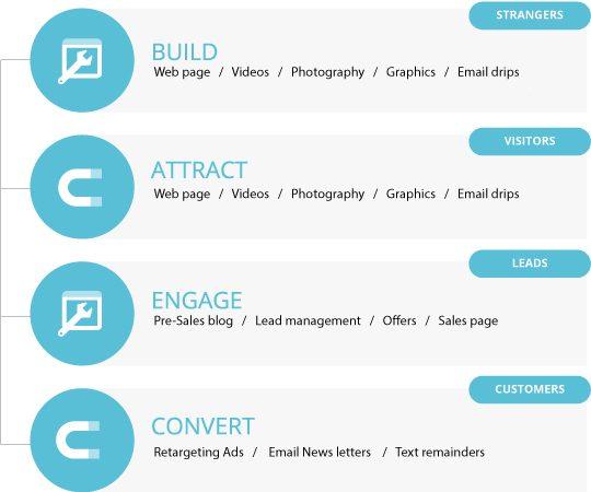 Social-Graph-steps